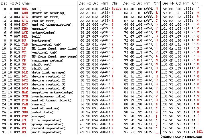Tabela kodów ASCII
